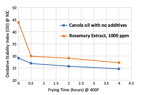 Enhancing oxidative stability and shelf life of frying oils