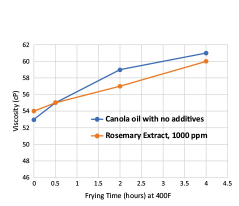 Enhancing oxidative stability and shelf life of frying oils with