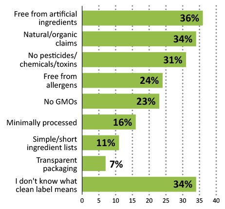 Clean label: the next generation