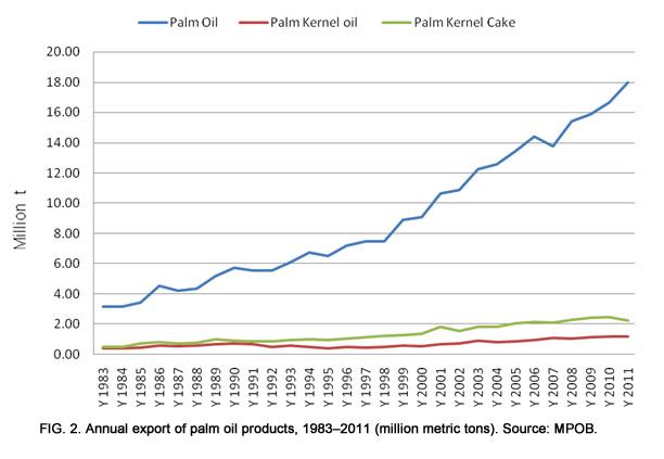 Malaysia Economic Transformation Advances Oil Palm Industry