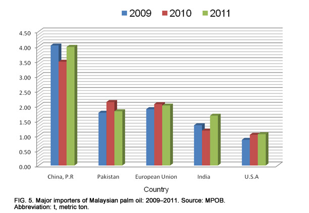 Malaysia: economic transformation advances oil palm industry