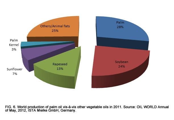 Malaysia: economic transformation advances oil palm industry
