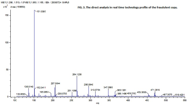 FIG. 3. The direct analysis in real time technolog