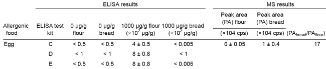 TABLE 1. Detection of egg using enzyme-linked immu